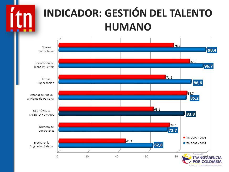 INDICADOR: GESTIÓN DEL TALENTO HUMANO