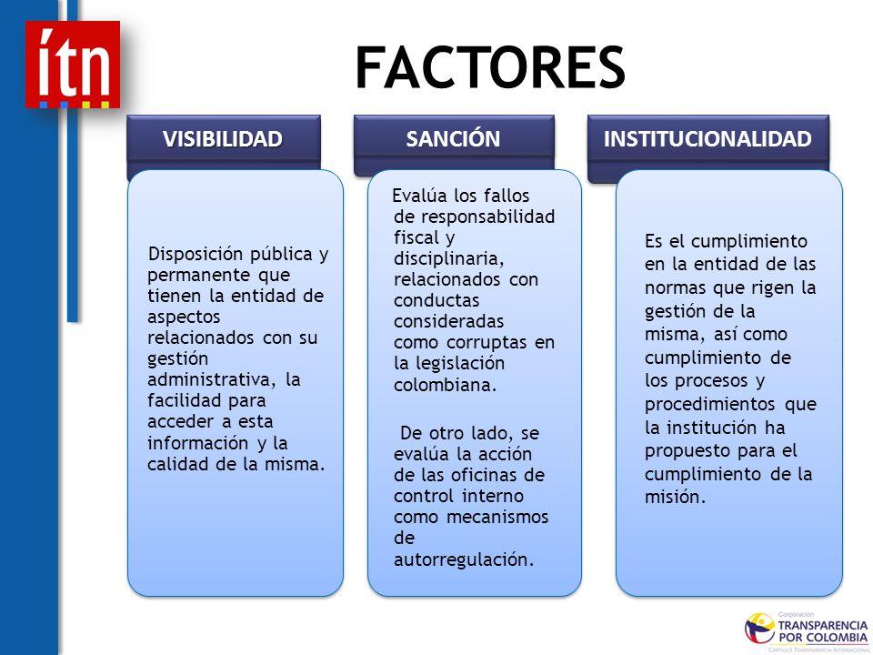 FACTORES SANCIÓN Evalúa los fallos de responsabilidad fiscal y disciplinaria, relacionados con conductas consideradas como corruptas en la legislación colombiana.