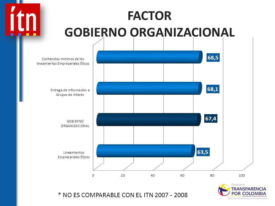 FACTOR GOBIERNO ORGANIZACIONAL * NO ES COMPARABLE CON EL ITN 2007 - 2008