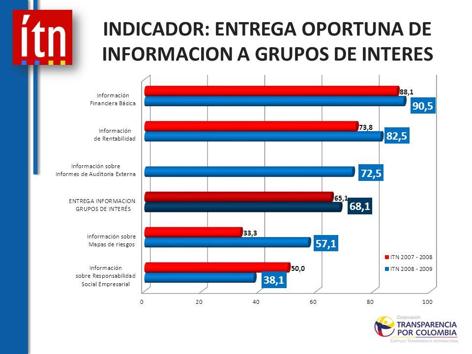 INDICADOR: ENTREGA OPORTUNA DE INFORMACION A GRUPOS DE INTERES