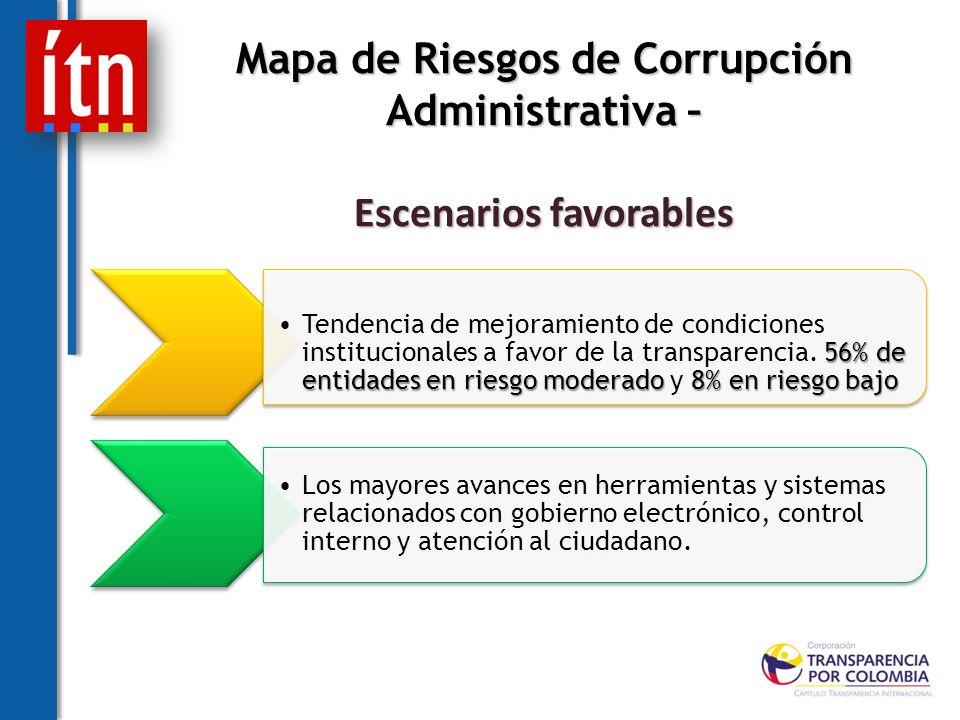 Mapa de Riesgos de Corrupción Administrativa – Escenarios favorables 56% de entidades en riesgo moderado 8% en riesgo bajoTendencia de mejoramiento de condiciones institucionales a favor de la transparencia.