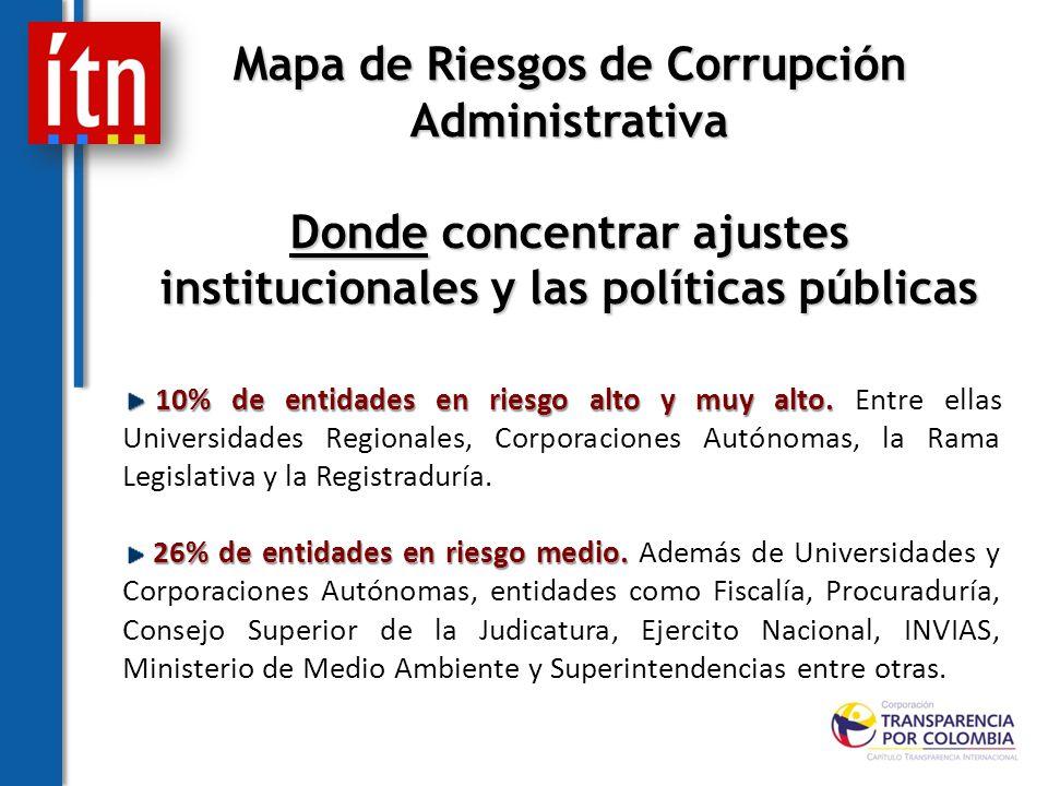 Mapa de Riesgos de Corrupción Administrativa Donde concentrar ajustes institucionales y las políticas públicas 10% de entidades en riesgo alto y muy alto.