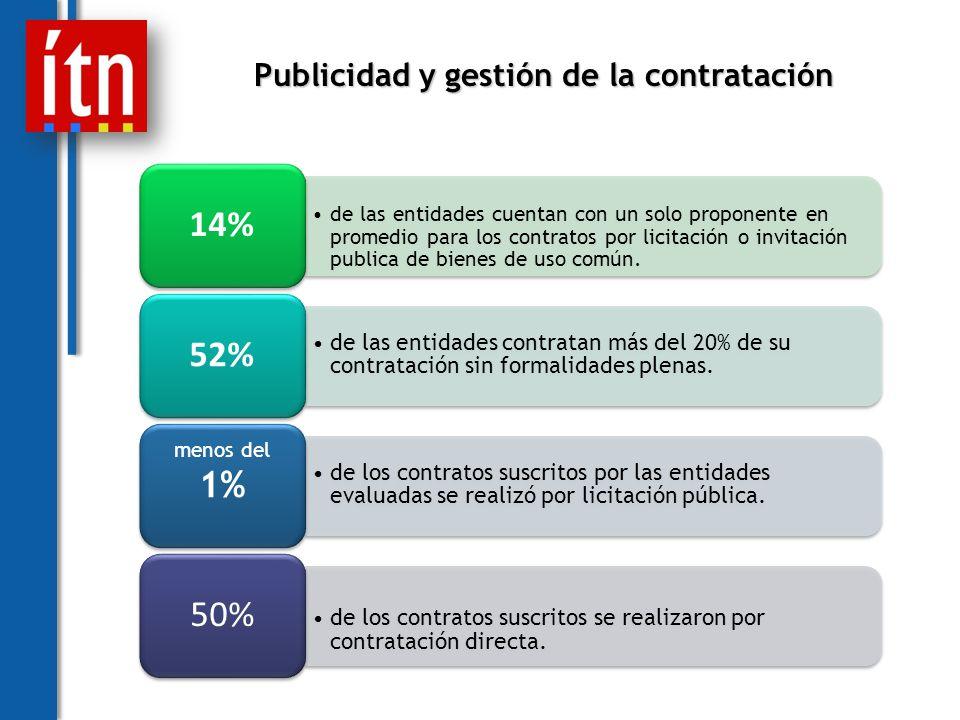 Publicidad y gestión de la contratación de las entidades cuentan con un solo proponente en promedio para los contratos por licitación o invitación publica de bienes de uso común.