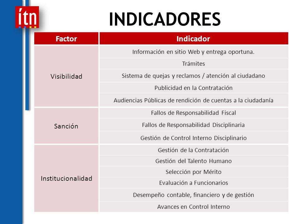 FactorIndicador Visibilidad Información en sitio Web y entrega oportuna.