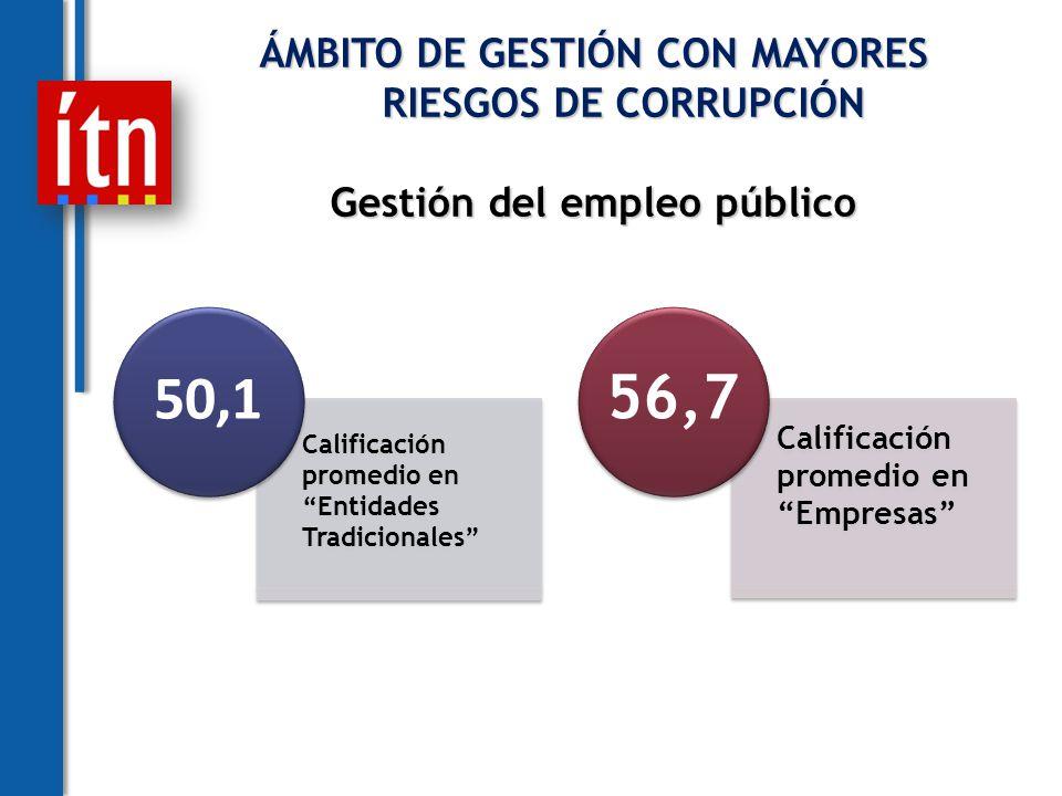 ÁMBITO DE GESTIÓN CON MAYORES RIESGOS DE CORRUPCIÓN Gestión del empleo público Calificación promedio en Entidades Tradicionales 50,1 Calificación promedio en Empresas 56,7