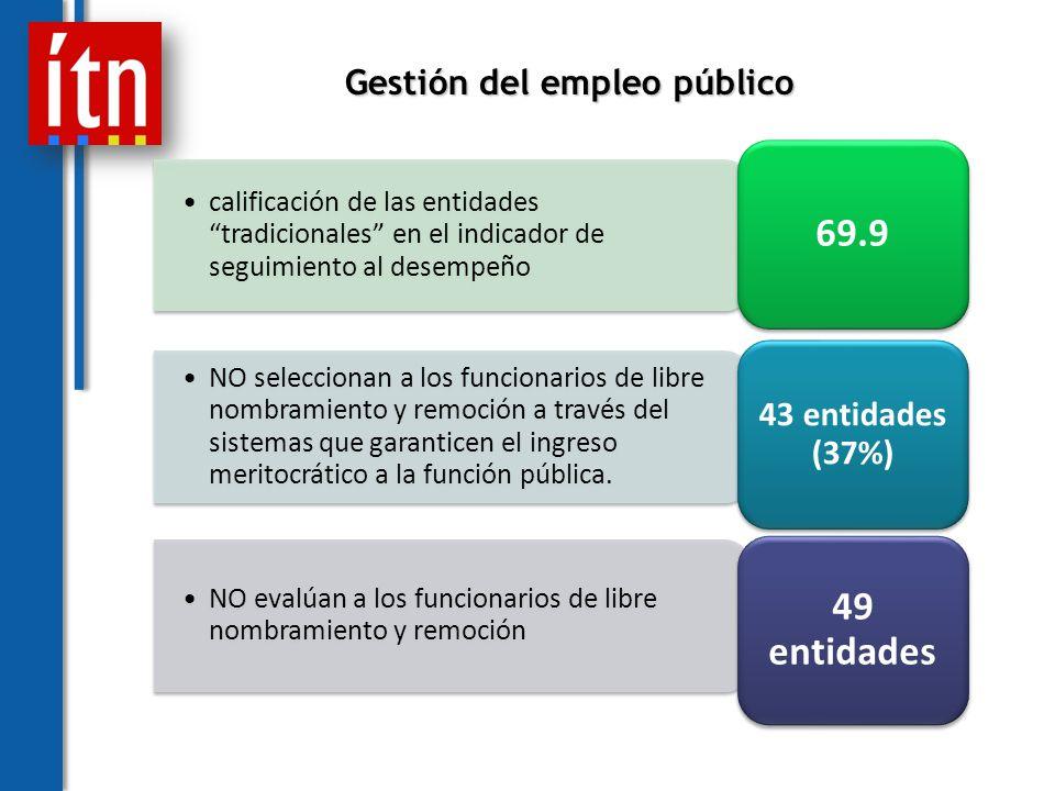 calificación de las entidades tradicionales en el indicador de seguimiento al desempeño 69.9 NO seleccionan a los funcionarios de libre nombramiento y remoción a través del sistemas que garanticen el ingreso meritocrático a la función pública.
