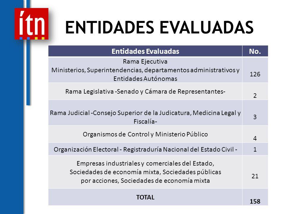 FACTOR GOBIERNO ORGANIZACIONAL * NO ES COMPARABLE CON EL ITN 2007 - 2008