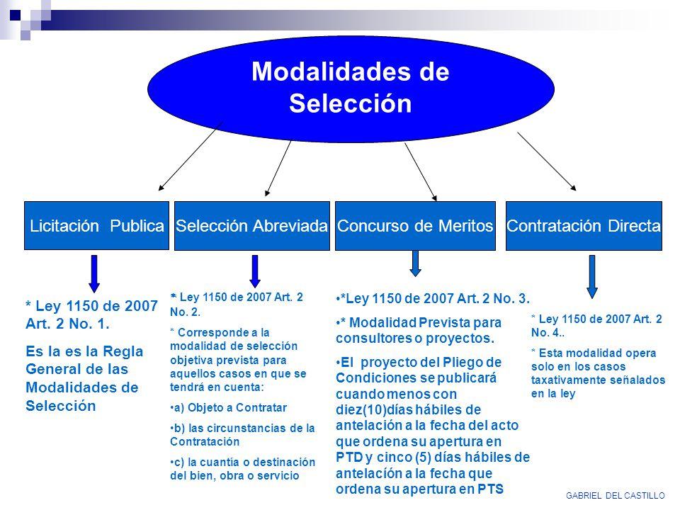 Modalidades de Selección Licitación Publica Selección AbreviadaConcurso de MeritosContratación Directa * Ley 1150 de 2007 Art. 2 No. 1. Es la es la Re