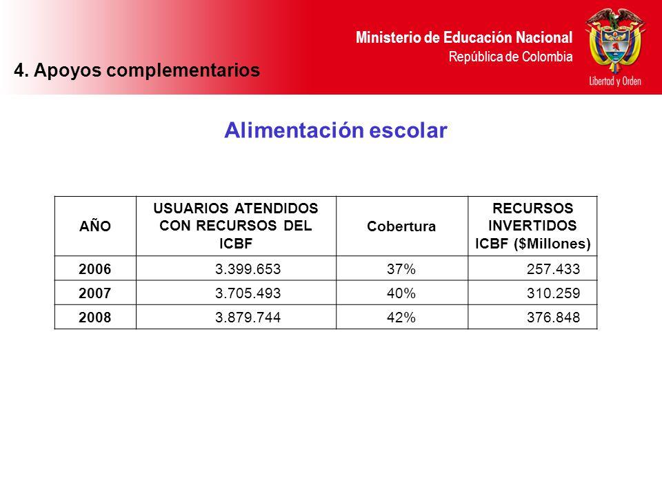 Ministerio de Educación Nacional República de Colombia Alimentación escolar 4. Apoyos complementarios AÑO USUARIOS ATENDIDOS CON RECURSOS DEL ICBF Cob