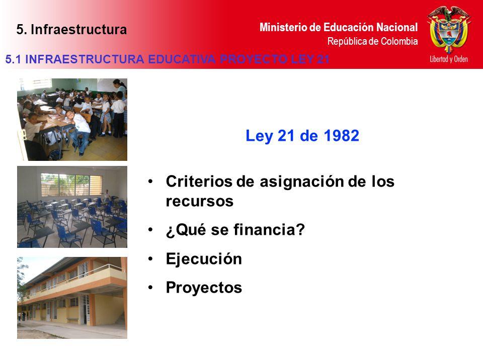Ministerio de Educación Nacional República de Colombia Ley 21 de 1982 Criterios de asignación de los recursos ¿Qué se financia? Ejecución Proyectos 5.