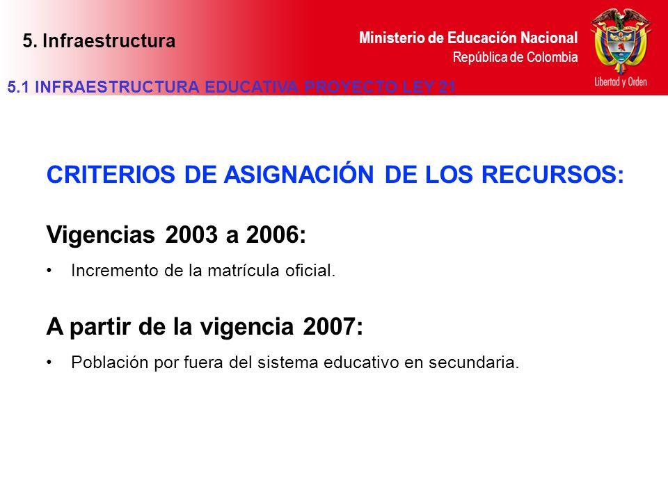Ministerio de Educación Nacional República de Colombia CRITERIOS DE ASIGNACIÓN DE LOS RECURSOS: Vigencias 2003 a 2006: Incremento de la matrícula ofic