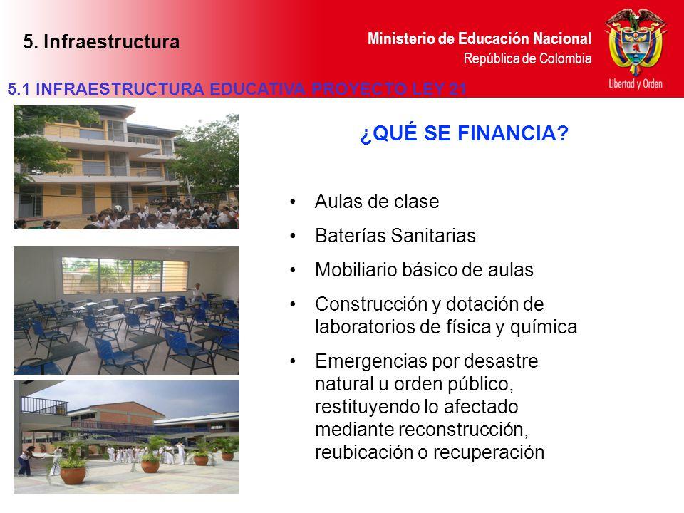 Ministerio de Educación Nacional República de Colombia ¿QUÉ SE FINANCIA? Aulas de clase Baterías Sanitarias Mobiliario básico de aulas Construcción y