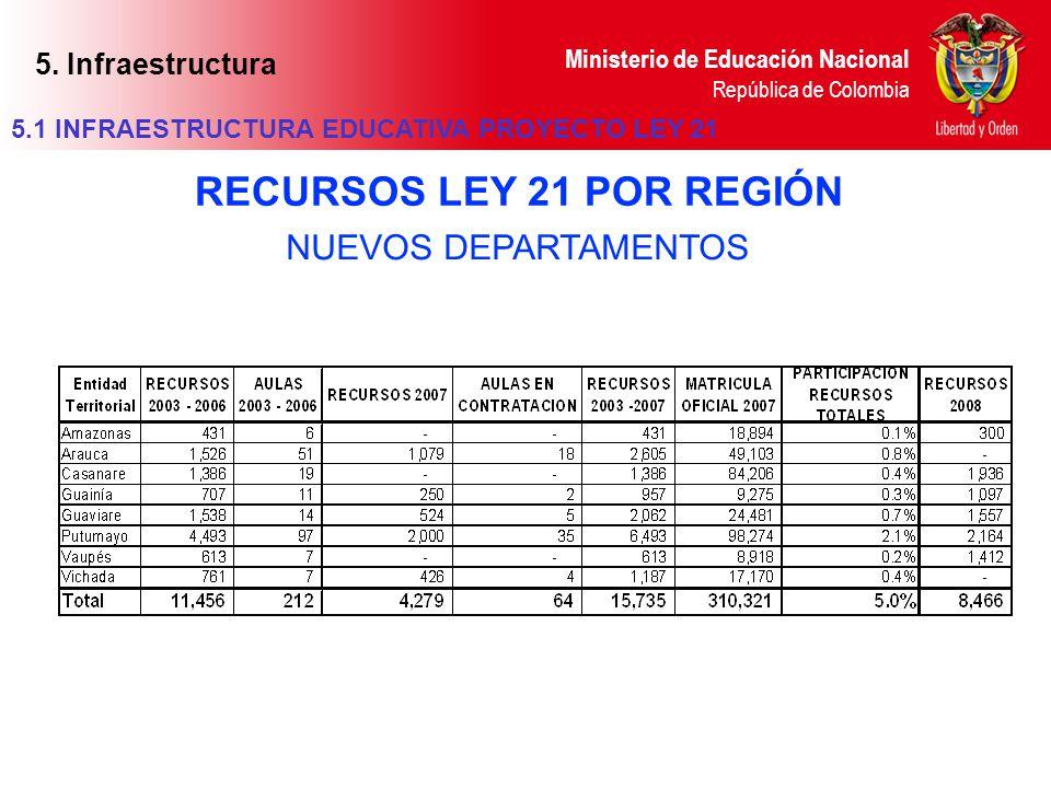 Ministerio de Educación Nacional República de Colombia NUEVOS DEPARTAMENTOS RECURSOS LEY 21 POR REGIÓN 5.1 INFRAESTRUCTURA EDUCATIVA PROYECTO LEY 21 5