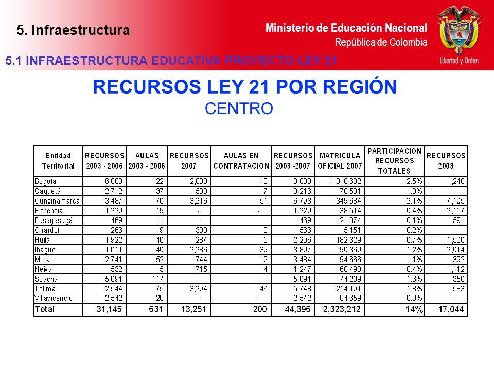 Ministerio de Educación Nacional República de Colombia CENTRO RECURSOS LEY 21 POR REGIÓN 5.1 INFRAESTRUCTURA EDUCATIVA PROYECTO LEY 21 5. Infraestruct