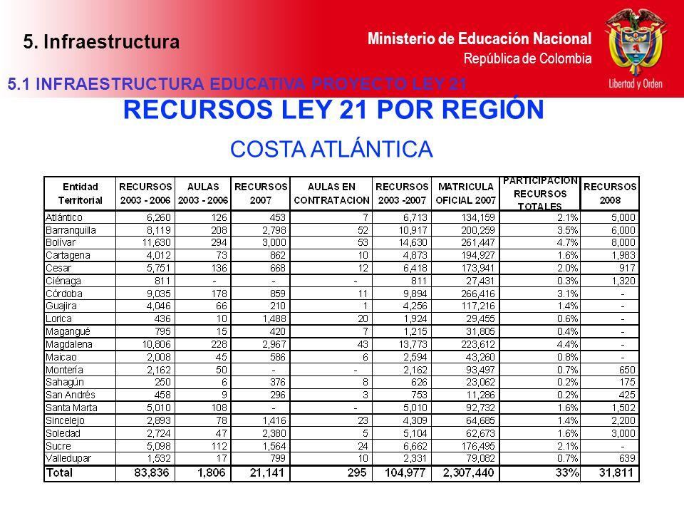 Ministerio de Educación Nacional República de Colombia COSTA ATLÁNTICA RECURSOS LEY 21 POR REGIÓN 5.1 INFRAESTRUCTURA EDUCATIVA PROYECTO LEY 21 5. Inf