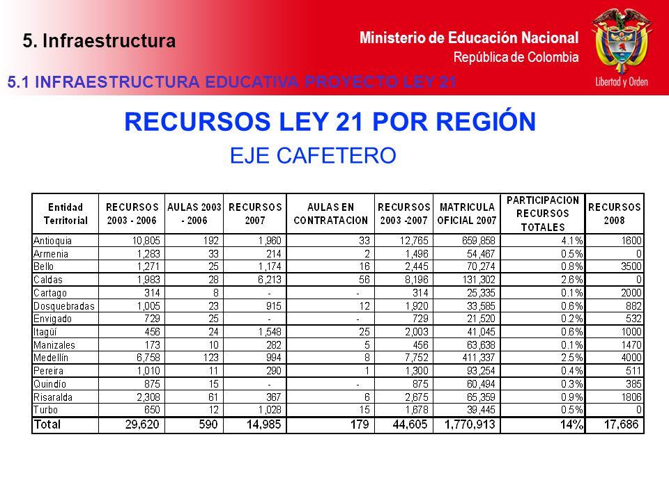 Ministerio de Educación Nacional República de Colombia EJE CAFETERO RECURSOS LEY 21 POR REGIÓN 5.1 INFRAESTRUCTURA EDUCATIVA PROYECTO LEY 21 5. Infrae
