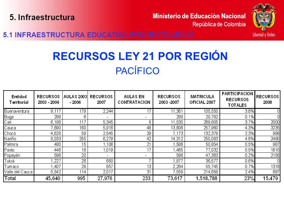 Ministerio de Educación Nacional República de Colombia PACÍFICO RECURSOS LEY 21 POR REGIÓN 5.1 INFRAESTRUCTURA EDUCATIVA PROYECTO LEY 21 5. Infraestru