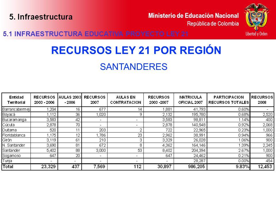 Ministerio de Educación Nacional República de Colombia SANTANDERES RECURSOS LEY 21 POR REGIÓN 5.1 INFRAESTRUCTURA EDUCATIVA PROYECTO LEY 21 5. Infraes