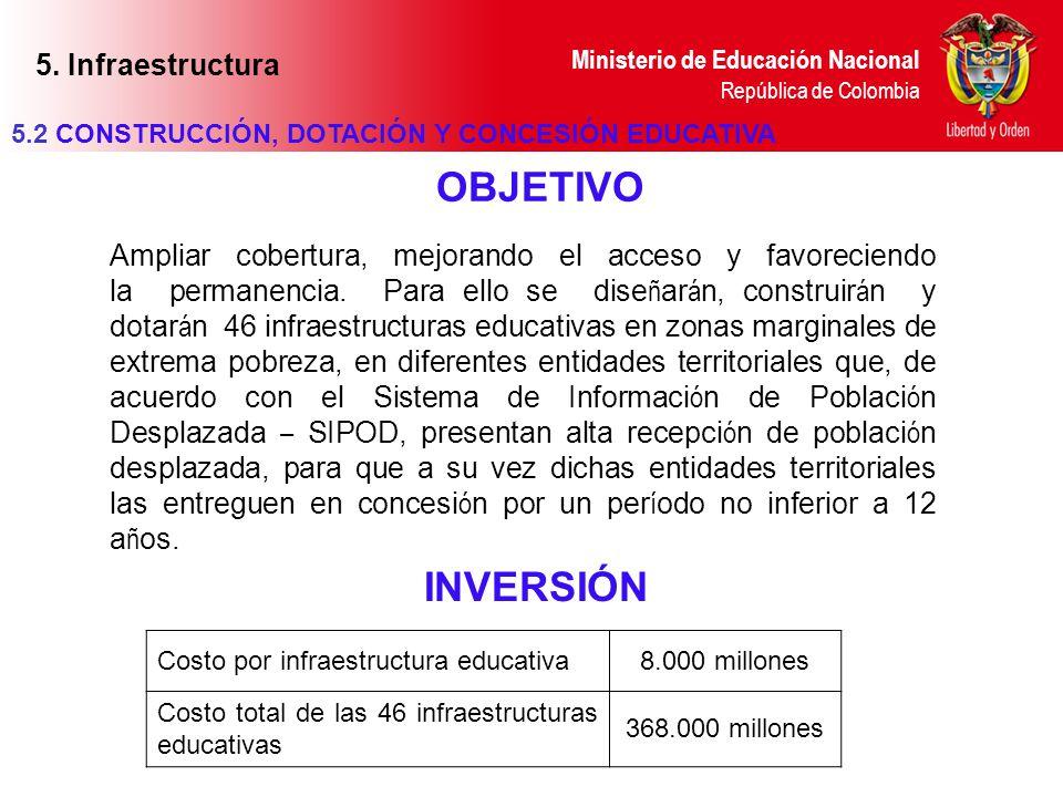 Ministerio de Educación Nacional República de Colombia 5.2 CONSTRUCCIÓN, DOTACIÓN Y CONCESIÓN EDUCATIVA Ampliar cobertura, mejorando el acceso y favor