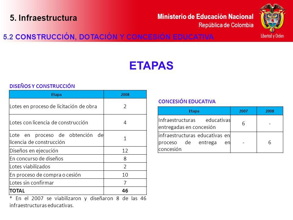 Ministerio de Educación Nacional República de Colombia 5.2 CONSTRUCCIÓN, DOTACIÓN Y CONCESIÓN EDUCATIVA DISEÑOS Y CONSTRUCCIÓN Etapa2008 Lotes en proc