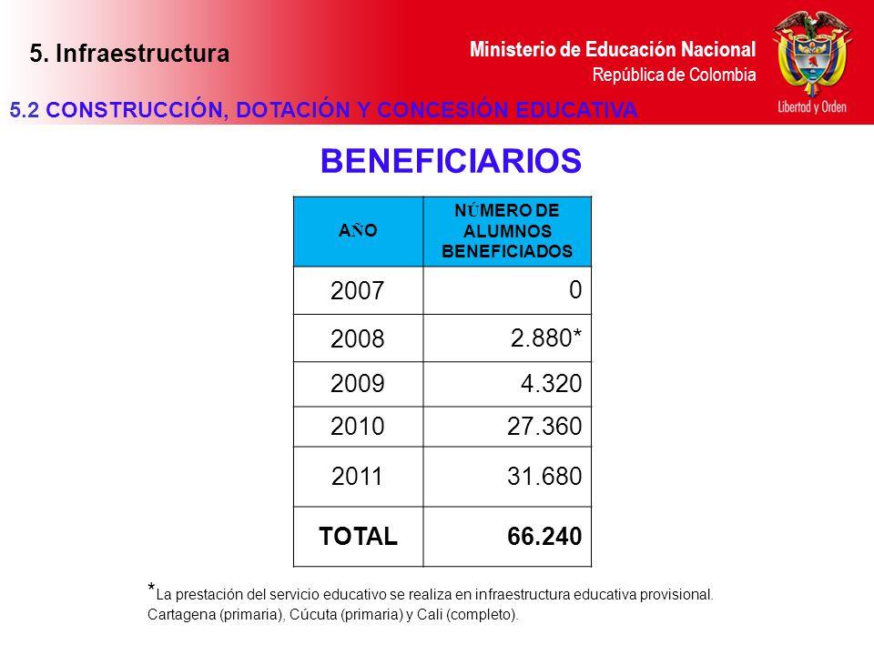 Ministerio de Educación Nacional República de Colombia 5.2 CONSTRUCCIÓN, DOTACIÓN Y CONCESIÓN EDUCATIVA * La prestación del servicio educativo se real