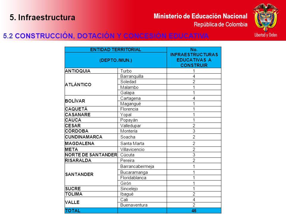 Ministerio de Educación Nacional República de Colombia ENTIDAD TERRITORIAL No. INFRAESTRUCTURAS EDUCATIVAS A CONSTRUIR (DEPTO./MUN.) ANTIOQUIA Turbo1