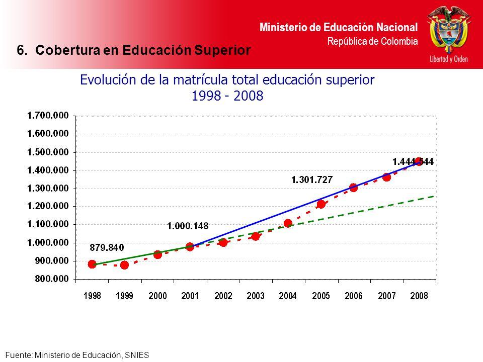 Ministerio de Educación Nacional República de Colombia Fuente: Ministerio de Educación, SNIES Evolución de la matrícula total educación superior 1998
