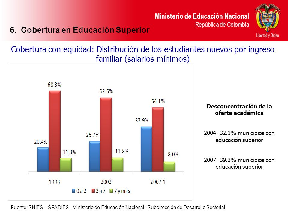 Ministerio de Educación Nacional República de Colombia Cobertura con equidad: Distribución de los estudiantes nuevos por ingreso familiar (salarios mí