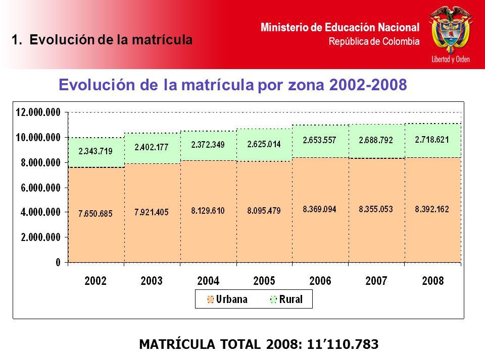 Ministerio de Educación Nacional República de Colombia Evolución Matrícula oficial por zona 2002-2008 Variación: 17,1% Variación: 19,5% 7.808.1109.156.8139.170.1999.281.822Total 1.Evolución de la matrícula