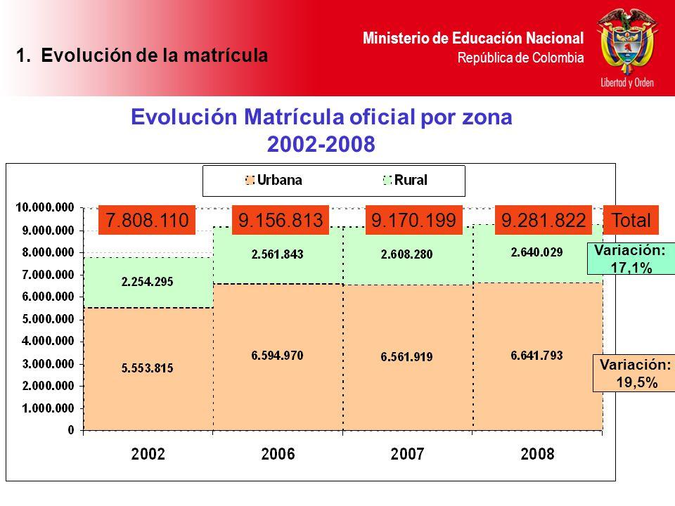 Ministerio de Educación Nacional República de Colombia Evolución Matrícula oficial por zona 2002-2008 Variación: 17,1% Variación: 19,5% 7.808.1109.156