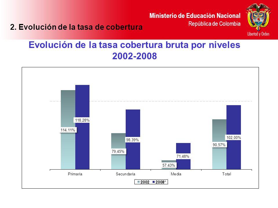 Ministerio de Educación Nacional República de Colombia Evolución de la tasa cobertura bruta por niveles 2002-2008 2. Evolución de la tasa de cobertura