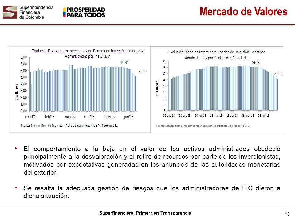 Superfinanciera, Primera en Transparencia El comportamiento a la baja en el valor de los activos administrados obedeció principalmente a la desvalorac