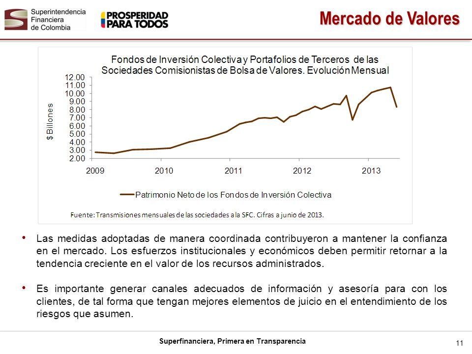 Superfinanciera, Primera en Transparencia Las medidas adoptadas de manera coordinada contribuyeron a mantener la confianza en el mercado. Los esfuerzo
