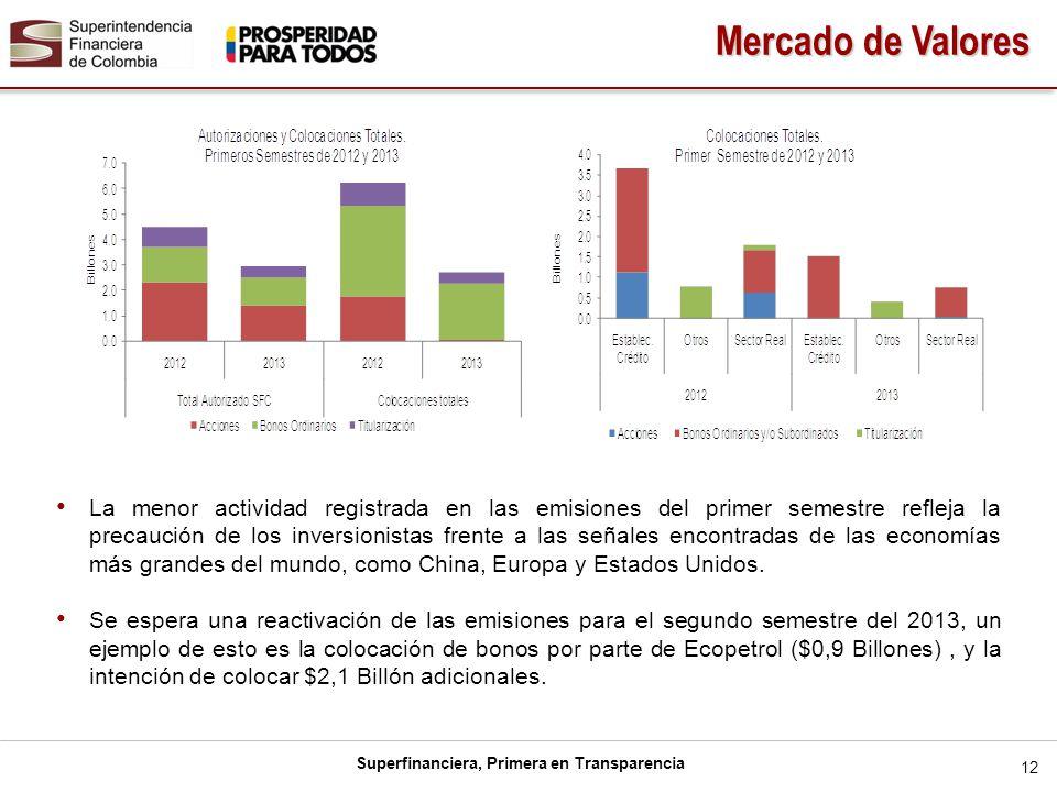Superfinanciera, Primera en Transparencia La menor actividad registrada en las emisiones del primer semestre refleja la precaución de los inversionist