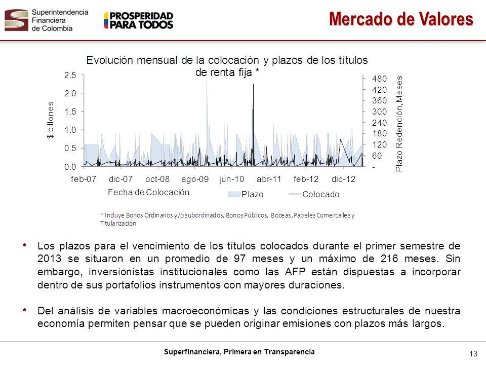 Superfinanciera, Primera en Transparencia Los plazos para el vencimiento de los títulos colocados durante el primer semestre de 2013 se situaron en un