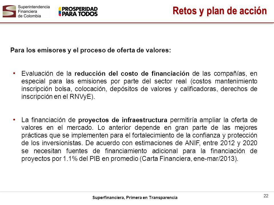 Superfinanciera, Primera en Transparencia 22 Para los emisores y el proceso de oferta de valores: Evaluación de la reducción del costo de financiación