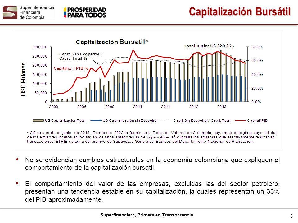 Superfinanciera, Primera en Transparencia No se evidencian cambios estructurales en la economía colombiana que expliquen el comportamiento de la capit