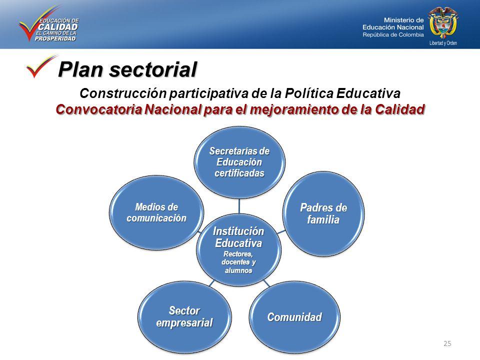 Plan sectorial Convocatoria Nacional para el mejoramiento de la Calidad Construcción participativa de la Política Educativa Convocatoria Nacional para