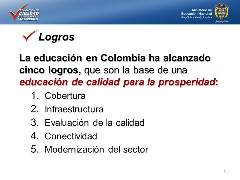 La educación en Colombia ha alcanzado cinco logros, que son la base de una educación de calidad para la prosperidad: 1. Cobertura 2. Infraestructura 3