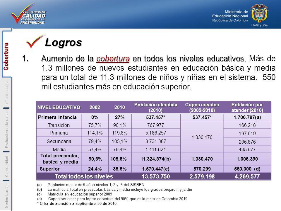 1. Aumento de la cobertura en todos los niveles educativos. 1. Aumento de la cobertura en todos los niveles educativos. Más de 1.3 millones de nuevos