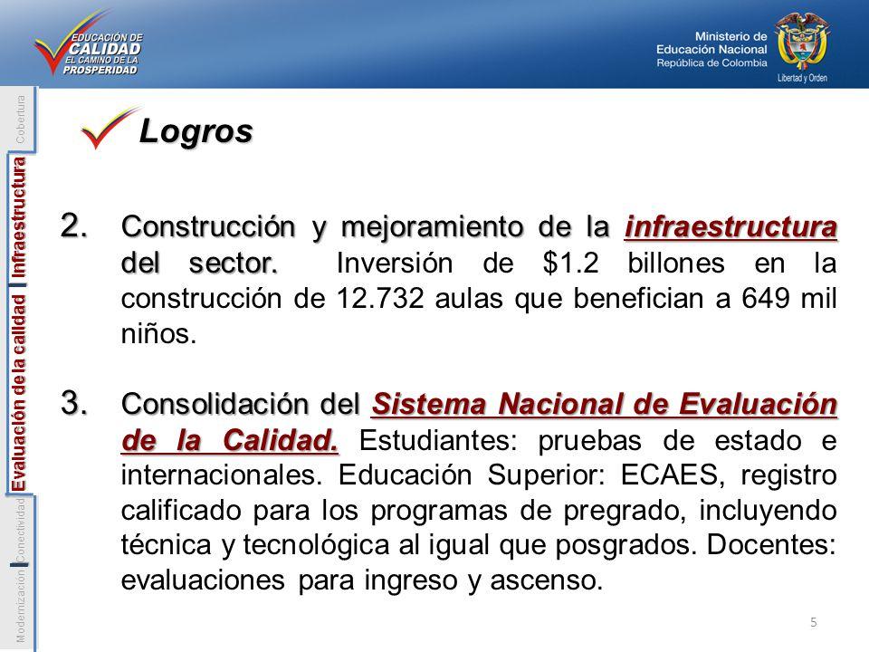 2. Construcción y mejoramiento de la infraestructura del sector. 2. Construcción y mejoramiento de la infraestructura del sector. Inversión de $1.2 bi