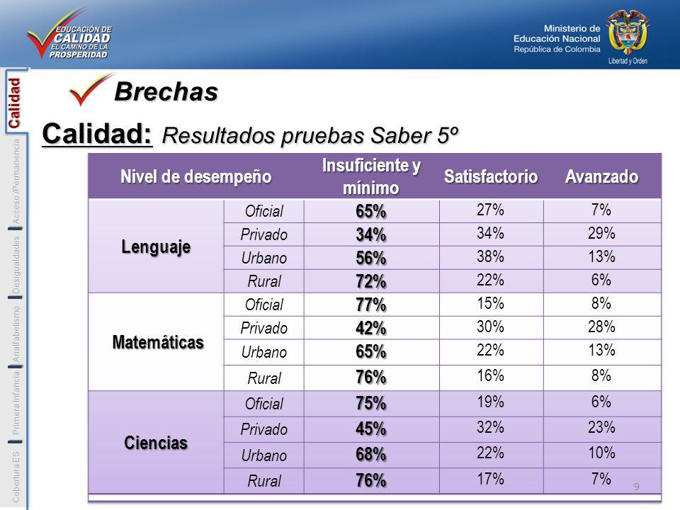 Calidad: Resultados pruebas Saber 5º Brechas Calidad Cobertura ESPrimera Infancia Analfabetismo Desigualdades Acceso /Permanencia Calidad I I I I 9