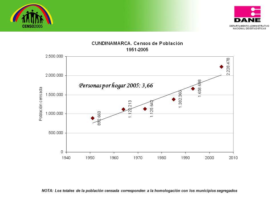 NOTA: Los totales de la población censada corresponden a la homologación con los municipios segregados Personas por hogar 2005: 3,66