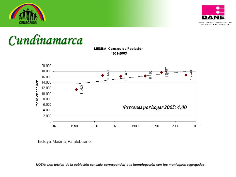 DEPARTAMENTO ADMINISTRATIVO NACIONAL DE ESTADISTICA5 Cundinamarca NOTA: Los totales de la población censada corresponden a la homologación con los municipios segregados Personas por hogar 2005: 4,00 Incluye: Medina, Paratebueno