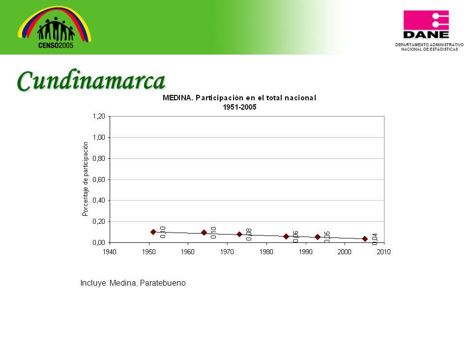 DEPARTAMENTO ADMINISTRATIVO NACIONAL DE ESTADISTICA5 Cundinamarca Incluye: Medina, Paratebueno