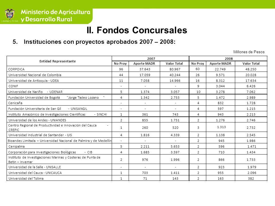 5.Instituciones con proyectos aprobados 2007 – 2008: Millones de Pesos II. Fondos Concursales No ProyAporte MADRValor TotalNo ProyAporte MADRValor Tot