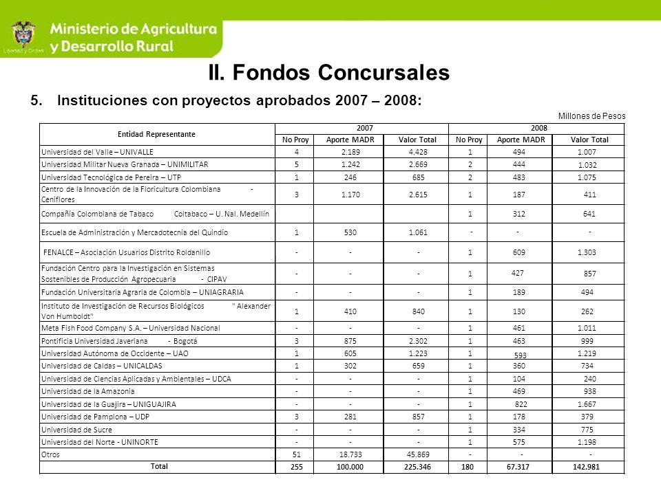Millones de Pesos II. Fondos Concursales 5.Instituciones con proyectos aprobados 2007 – 2008: No ProyAporte MADRValor TotalNo ProyAporte MADRValor Tot