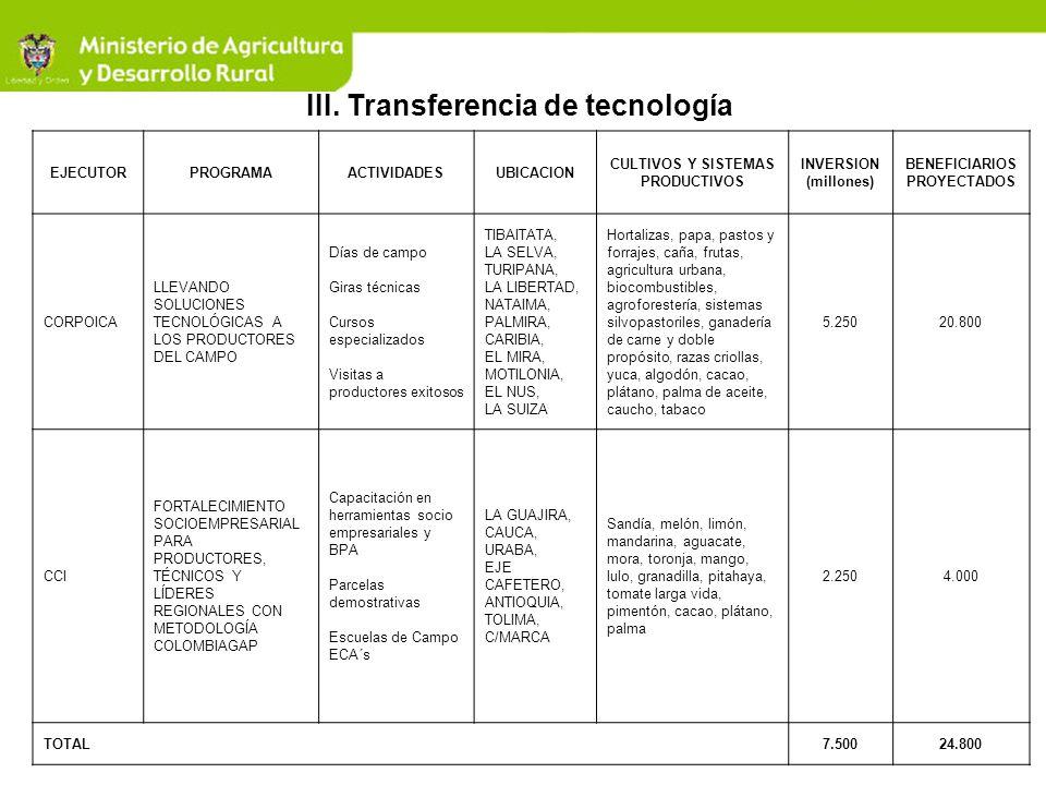 III. Transferencia de tecnología EJECUTORPROGRAMAACTIVIDADESUBICACION CULTIVOS Y SISTEMAS PRODUCTIVOS INVERSION (millones) BENEFICIARIOS PROYECTADOS C