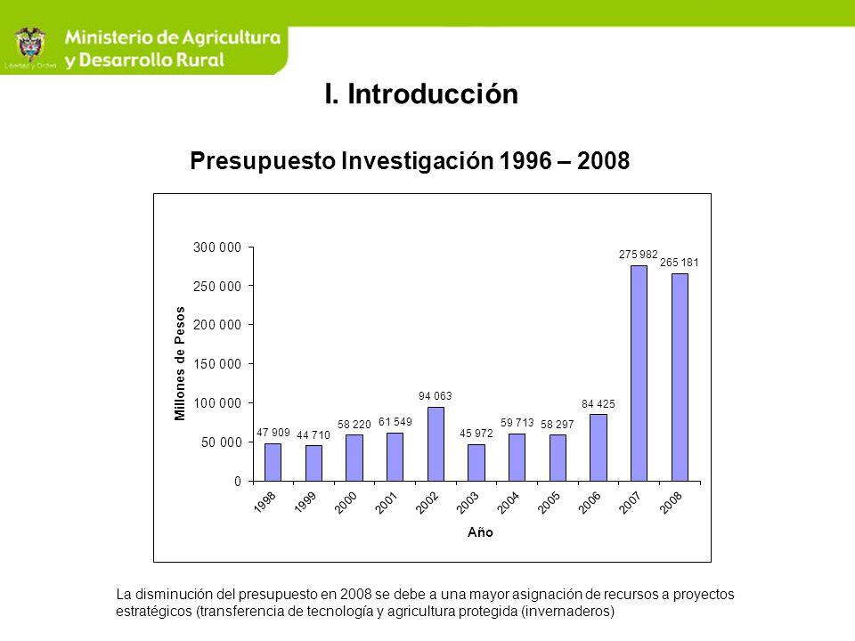 Inversión en Investigación 2004 – 2008 Área20042005200620072008 Programas Nacionales de Investigación (CORPOICA) 32.15033.65037.15038.63640.181 Investigación Estratégica 1 12.2698.5086.6007.00025.000¹ Genoma del Café6.000-5.000 Fondos Concursales4.6605.17415.322100.000*85.000* Recursos apalancados (contrapartida entidades) 4.63410.96520.353125.346110.000 Total59.71358.29784.425275.982265.181 * Vigencias Futuras hasta 2010 1 En bioinsumos, calidad e inocuidad de alimentos – BPA, BPG, agricultura ecológica, biocombustibles, tratamientos cuarentenarios.