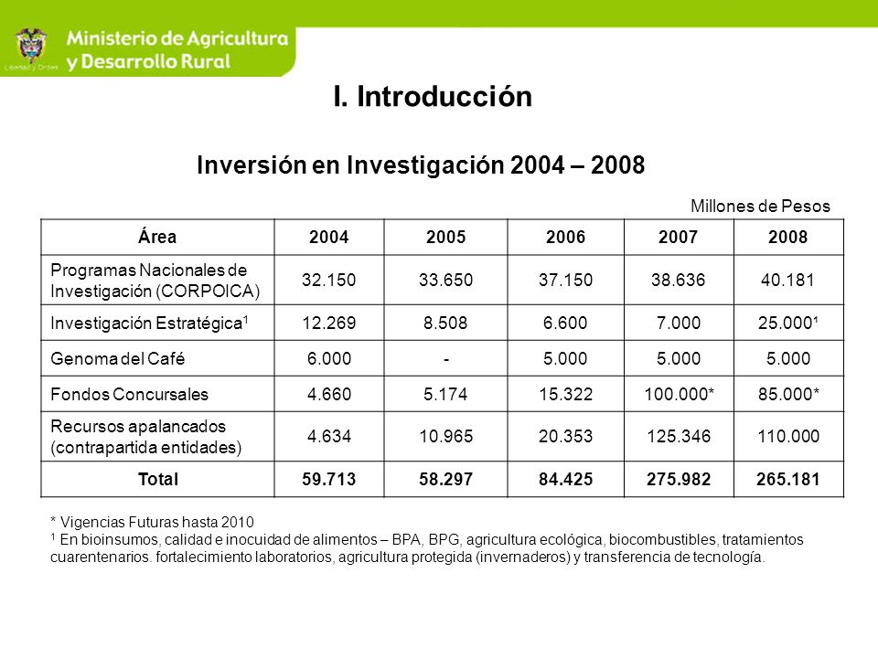 Inversión en Investigación 2004 – 2008 Área20042005200620072008 Programas Nacionales de Investigación (CORPOICA) 32.15033.65037.15038.63640.181 Invest